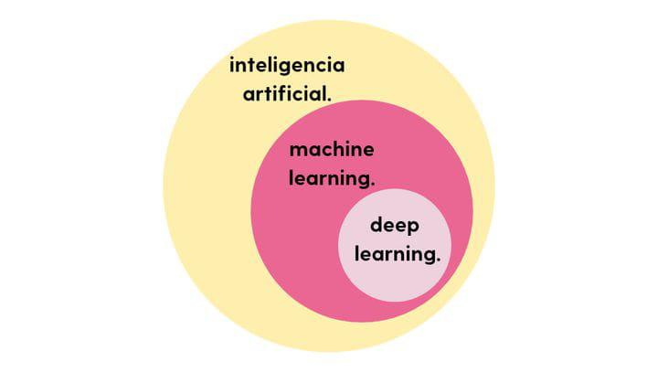 Inteligencia artificial, Machine Learning y Deep Learning: diferencias